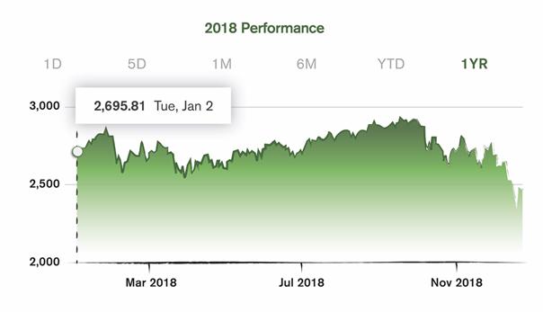 Venture Capital Market