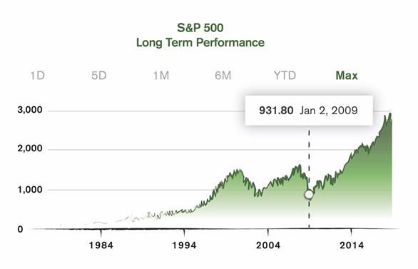 VC Funding Market
