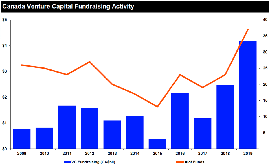 Canada Venture Capital Fundraising Activity