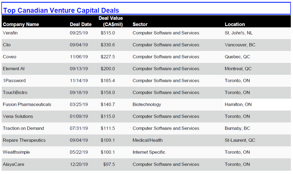 Top Canadian Venture Capital Deals