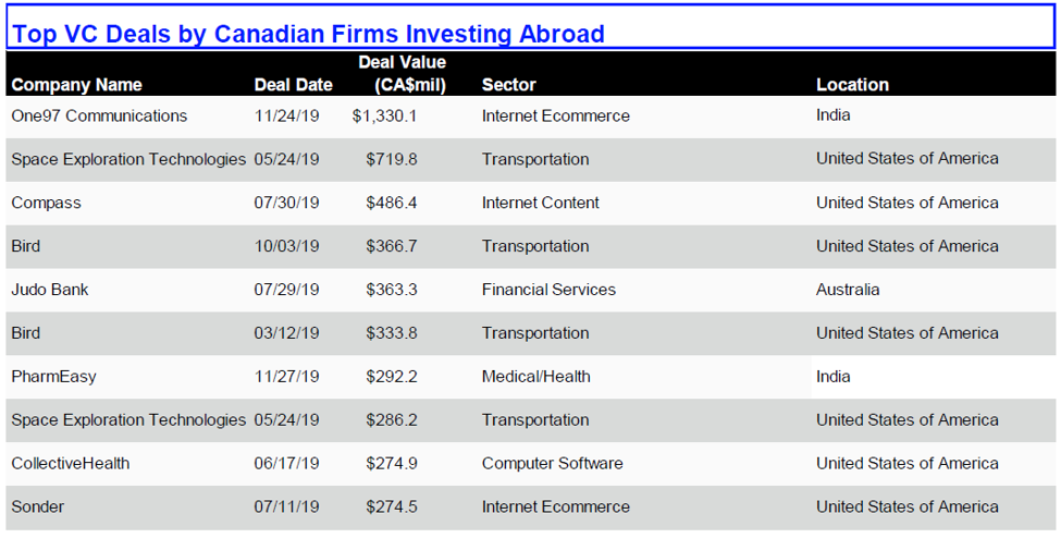 Top VC Deals by Canadian Firms Investing Abroad