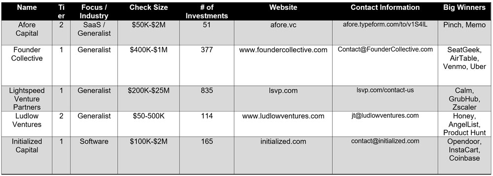 Pre-Seed Venture Capital Startup Funding